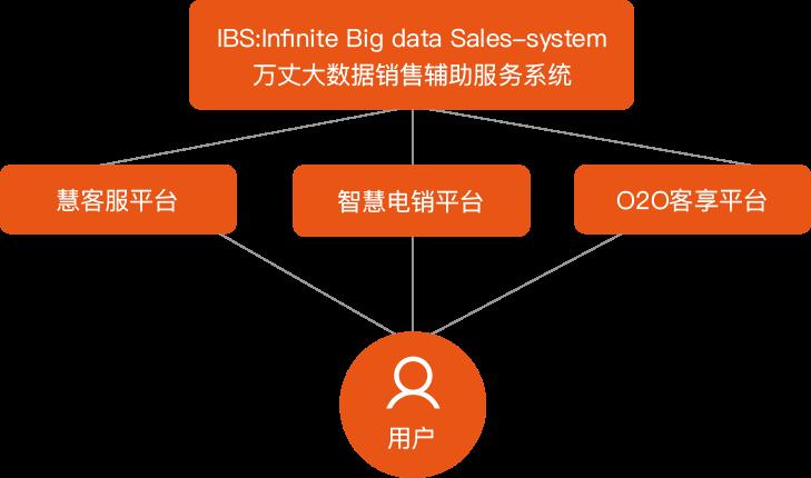 万丈大数据辅助销售系统