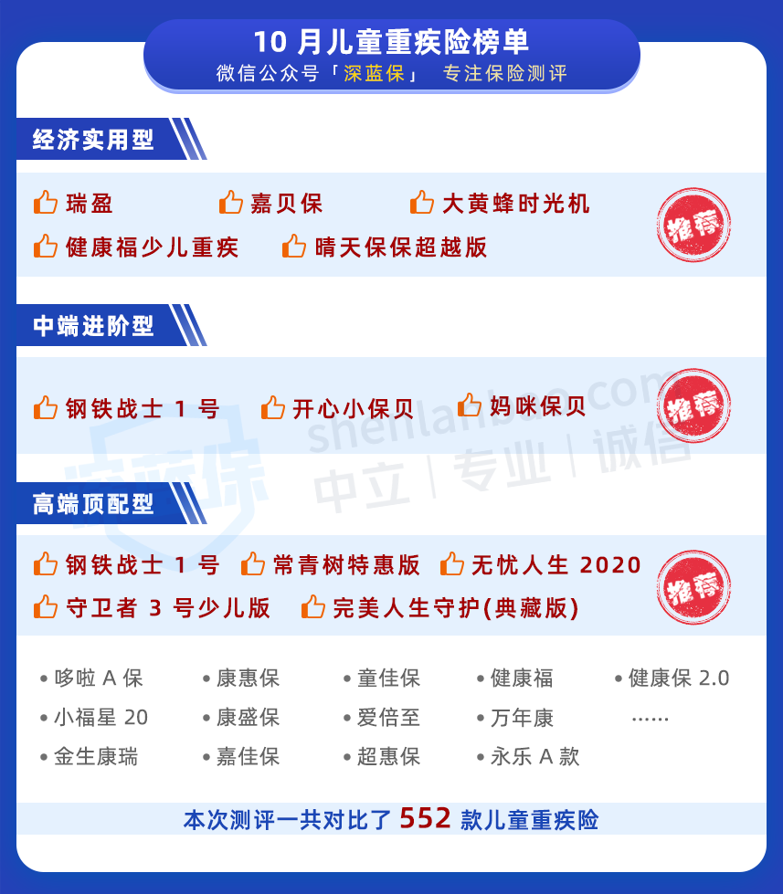 10月儿童重疾险榜单.png