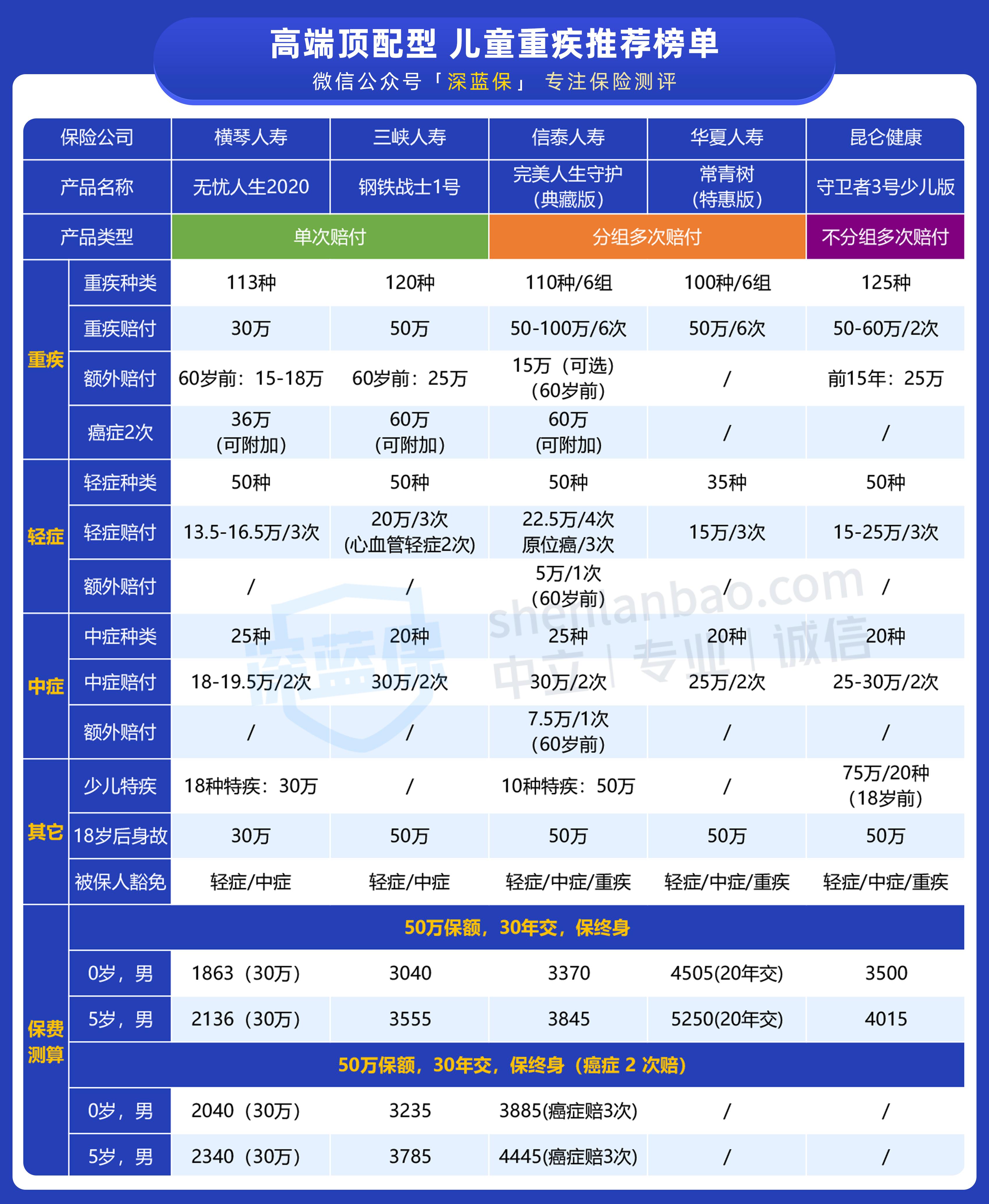 「 高端顶配型 」儿童重疾推荐榜单(1).png